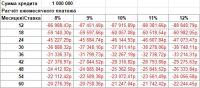 Расчет кредитов в Excel